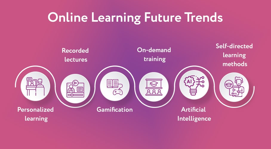 Filler image with pointers showing online future learning trends