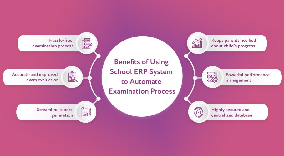 Filler u image with pointers of advantage of school erp in exam management