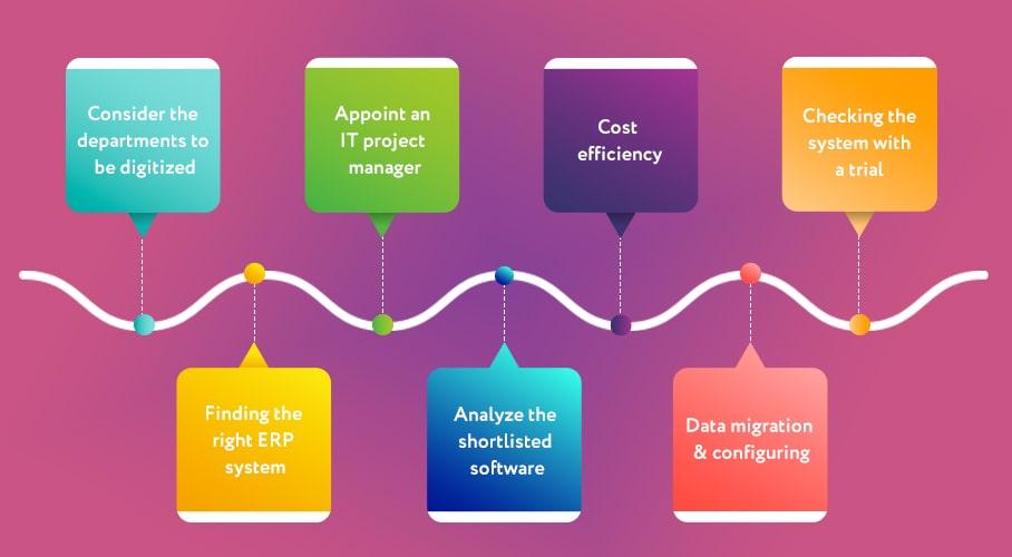 Effective Way to Implement School ERP